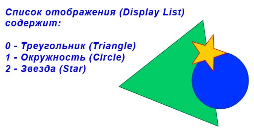 Display List содержит три объекта: треугольник, окружность, звезда
