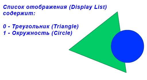 Display List содержит два объекта: треугольник, окружность