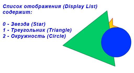 Display List содержит три объекта: звезда, треугольник, окружность