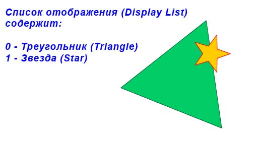 Display List содержит два объекта: треугольник, звезда
