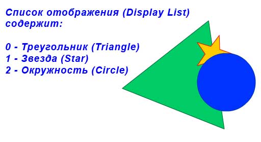 Display List содержит три объекта: треугольник, звезда, окружность