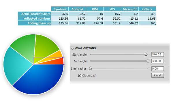 круговая диаграмма в AdobeFlash при помощи инструмента примитивный овал