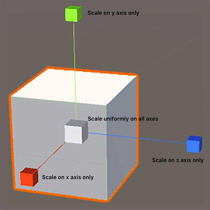 Детали масштабирования: выберите одну из трех осей, чтобы масштабировать по направлению этой оси, либо выберите куб в центре оси для пропорционального масштабирования в Unity