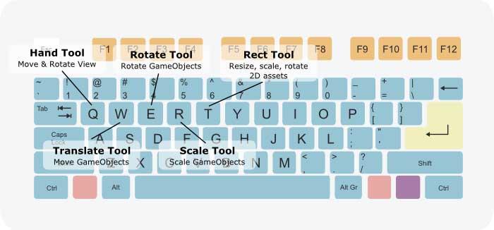 Клавиши быстрого доступа в Unity