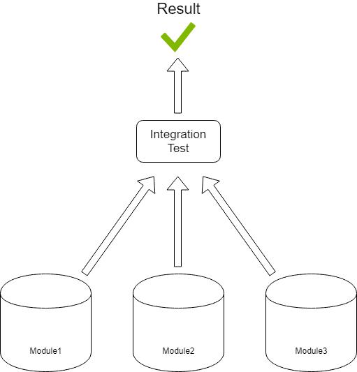 Интеграционное юнит-тестирование в Unity