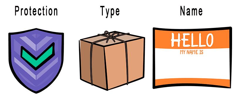 Три изображения, показывающие логику: Защита, Тип и Имя переменной в Unity