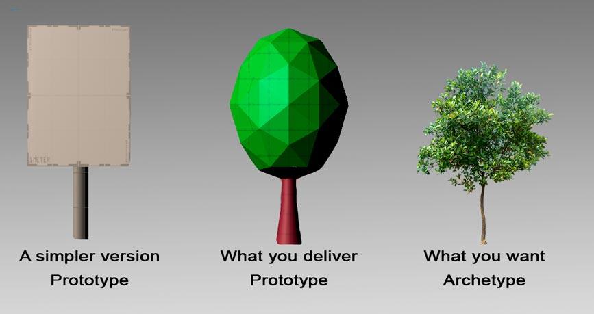Три дерева в разных версиях. Простой прототип, сложный и результат