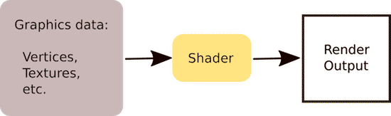 Как компьютеры визуализируют графику